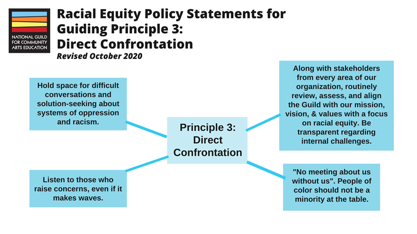 "Racial Equity Policy Statements for Guiding Principle 3: Direct Confrontation. 1: Hold space for difficult conversations and solution-seeking about systems of oppression and racism. 2: Listen to those who raise concerns, even if it makes waves. 3: Along with stakeholders from every area of our organization, routinely review, assess, and align the Guild with our mission, vision, and values with a focus on racial equity. Be transparent regarding internal challenges. 4: ""No meeting about us without us"". People of color should not be a minority at the table."
