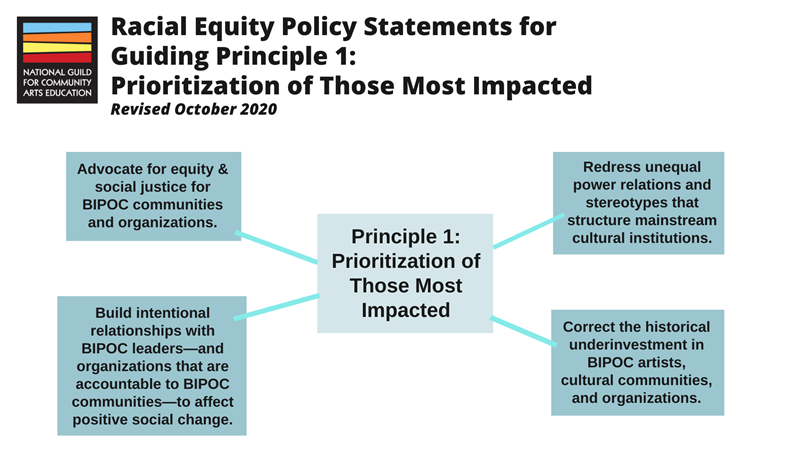 Racial Equity Policy Statements for Guiding Principle 1: Prioritization of those most impacted. 1: Advocate for equity and social justice for BIPOC communities and organizations. 2: Build intentional relationships with BIPOC leaders—and organizations that are accountable to BIPOC communities—to affect positive social change. 3: Redress unequal power relations and stereotypes that structure mainstream cultural institutions. 4: Correct the historical underinvestment in BIPOC artists, cultural communities, and organizations.