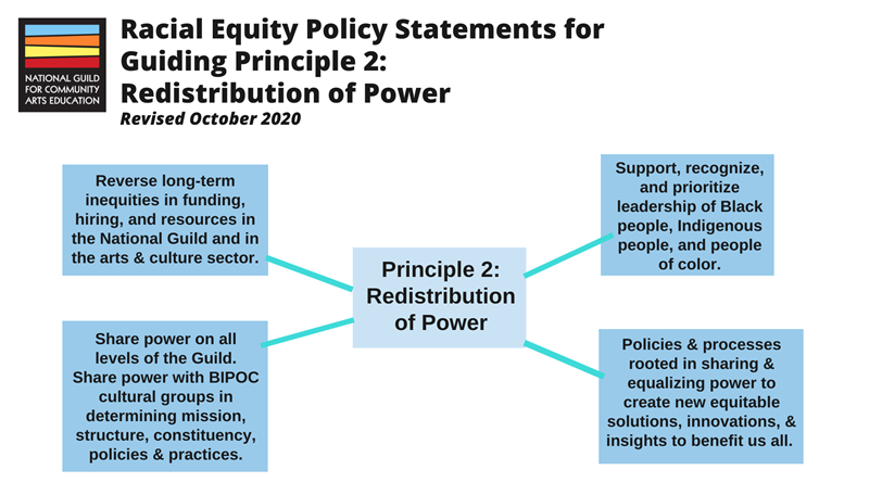 Racial Equity Policy Statements for Guiding Principle 2: Redistribution of Power. 1: Reverse long-term inequities in funding, hiring, and resources in the National Guild and in the arts & culture sector. 2: Share power on all levels of the Guild. Share power with BIPOC cultural groups in determining mission, structure, constituency, policies, and practices. 3: Support, recognize, and prioritize leadership of Black people, Indigenous people, and people of color. 4: Policies and processes rooted in sharing and equalizing power to create new equitable solutions, innovations, and insights to benefit us all.