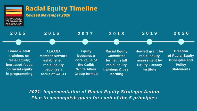 Racial Equity Timeline. 2015: Board & staff trainings on racial equity; increased focus on racial equity in programming. 2016: ALANNA member network formally established. 2017: Equity becomes a core value of the organization. 2018: Racial Equity Committee formed; staff racial equity trainings & peer learning. 2019: Hewlett grant for racial equity assessment by Equity Literacy Institute. 2020: Creation of Racial Equity Principles and Policy Statements. 2021: Implementation of Racial Equity Strategic Action Plan to accomplish goals for each of the 5 principles.