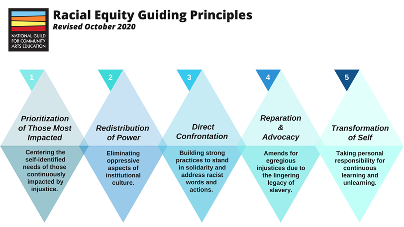 Racial Equity Guiding Principles. 1: Prioritization of those most impacted—Centering the self-identified needs of those continuously impacted by injustice. 2: Redistribution of power—Eliminating oppressive aspects of institutional culture. 3: Direct Confrontation—Building strong practices to stand in solidarity and address racist words and actions. 4: Reparation & advocacy—Amends for egregious injustices due to the lingering legacy of slavery. 5: Transformation of self—Taking personal responsibility for continuous learning and unlearning.